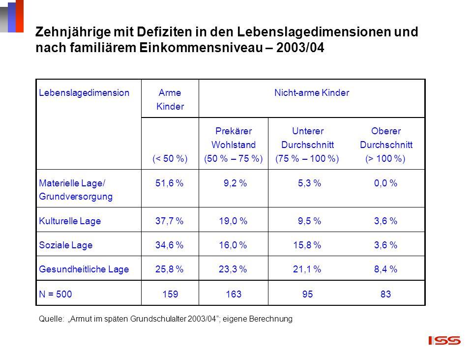 Zehnjährige mit Defiziten in den Lebenslagedimensionen und nach familiärem Einkommensniveau – 2003/04