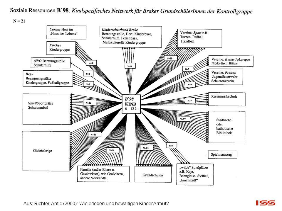 Aus: Richter, Antje (2000): Wie erleben und bewältigen Kinder Armut