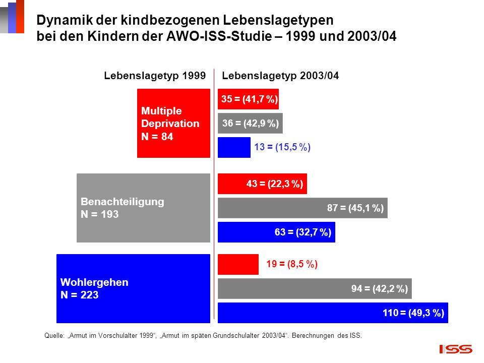 Dynamik der kindbezogenen Lebenslagetypen bei den Kindern der AWO-ISS-Studie – 1999 und 2003/04
