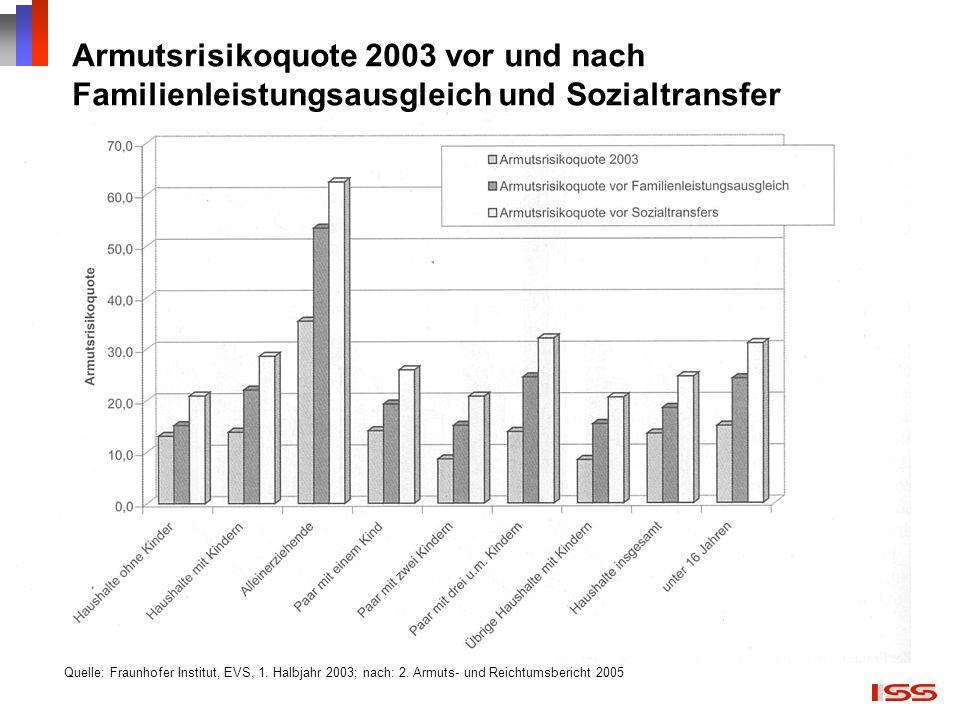 Armutsrisikoquote 2003 vor und nach Familienleistungsausgleich und Sozialtransfer