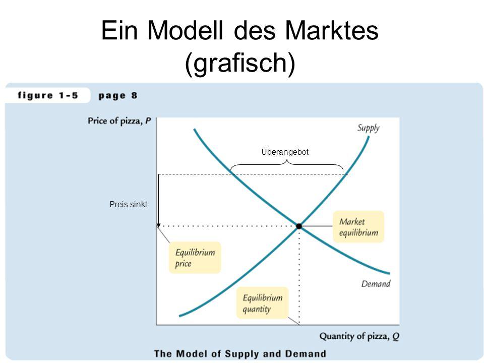 Ein Modell des Marktes (grafisch)