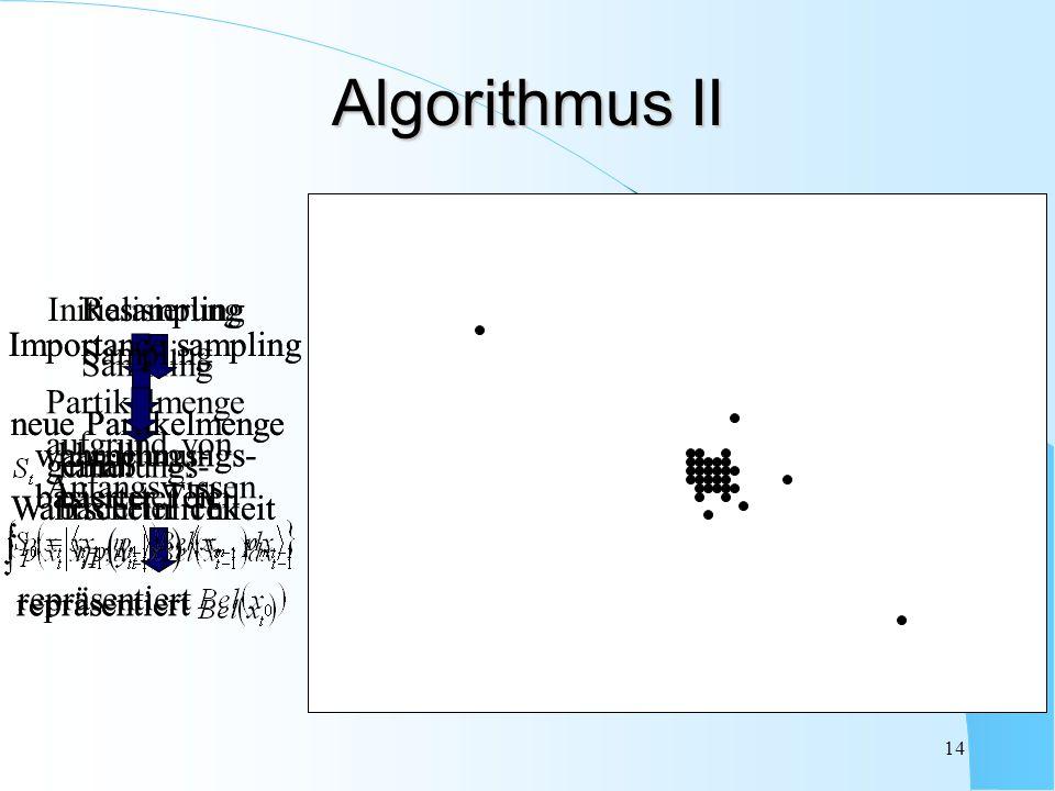 Algorithmus II Resampling neue Partikelmenge gemäß Wahrscheinlichkeit