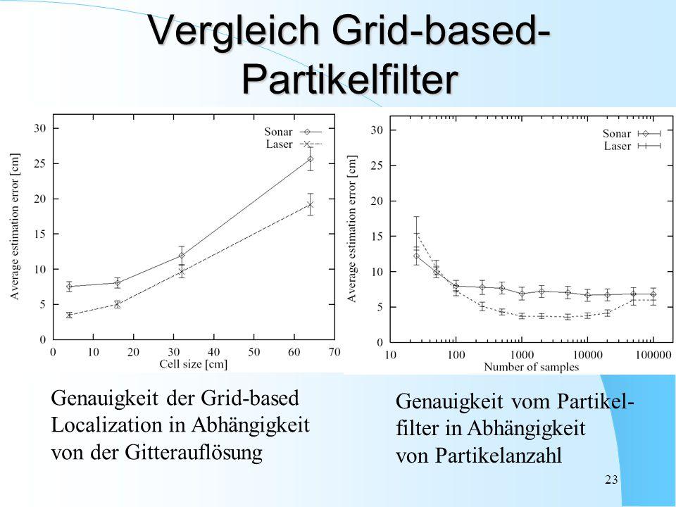 Vergleich Grid-based-Partikelfilter