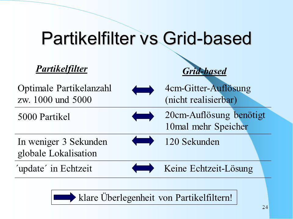 Partikelfilter vs Grid-based