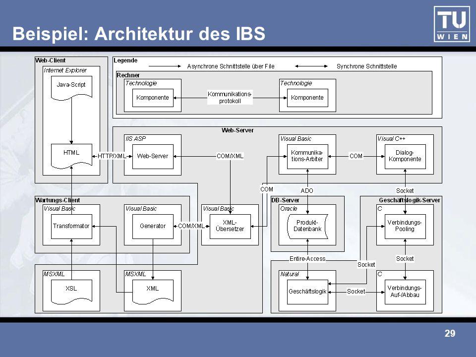 Beispiel: Architektur des IBS