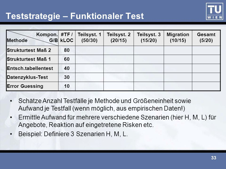 Teststrategie – Funktionaler Test
