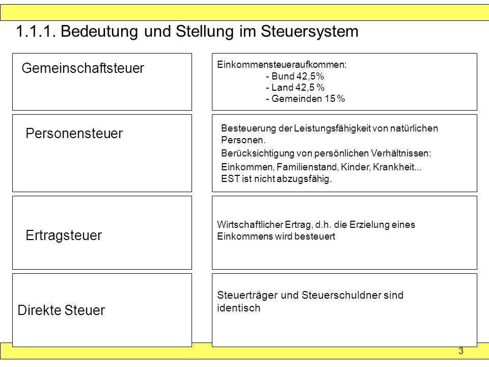 1.1.1. Bedeutung und Stellung im Steuersystem
