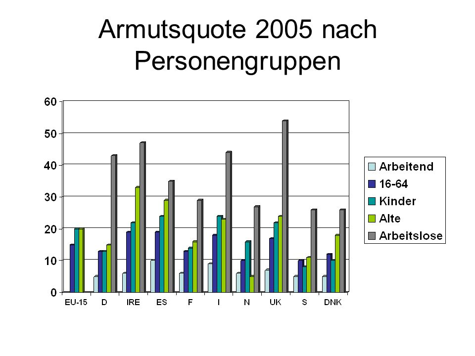 Armutsquote 2005 nach Personengruppen