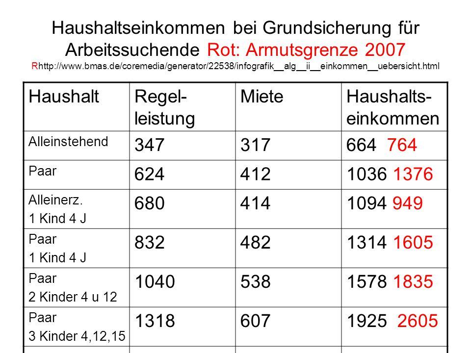 Haushaltseinkommen bei Grundsicherung für Arbeitssuchende Rot: Armutsgrenze 2007 Rhttp://www.bmas.de/coremedia/generator/22538/infografik__alg__ii__einkommen__uebersicht.html