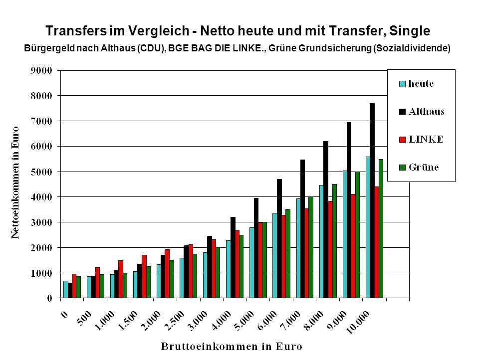 Transfers im Vergleich - Netto heute und mit Transfer, Single Bürgergeld nach Althaus (CDU), BGE BAG DIE LINKE., Grüne Grundsicherung (Sozialdividende)