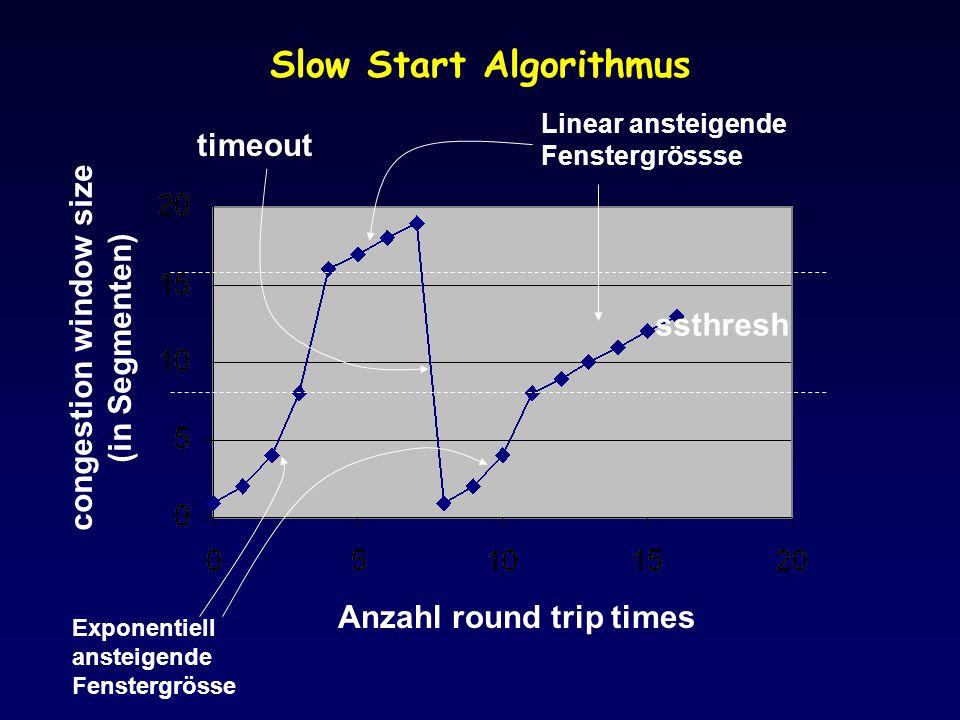 Slow Start Algorithmus