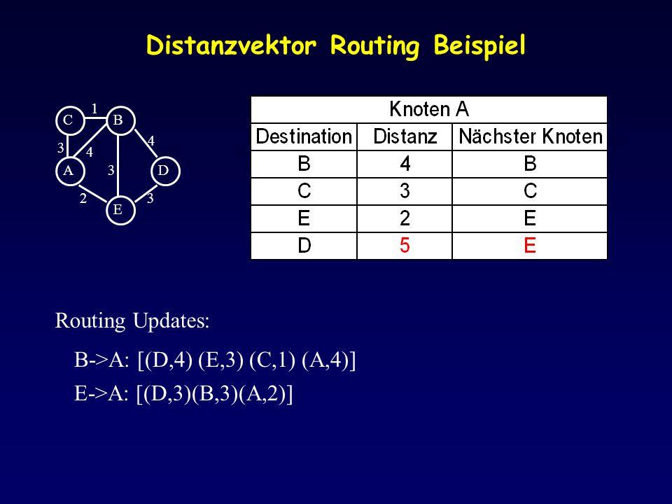 Distanzvektor Routing Beispiel