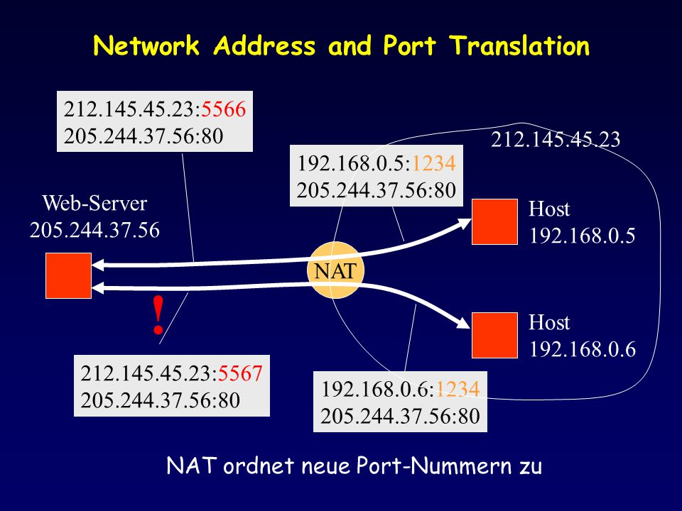 Network Address and Port Translation