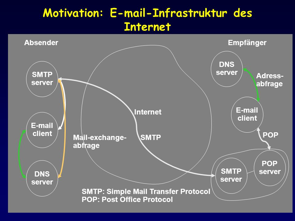 Motivation: E-mail-Infrastruktur des Internet