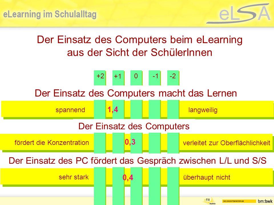 Der Einsatz des Computers beim eLearning