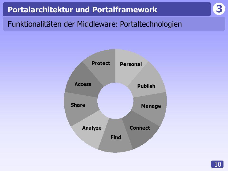 Portalarchitektur und Portalframework
