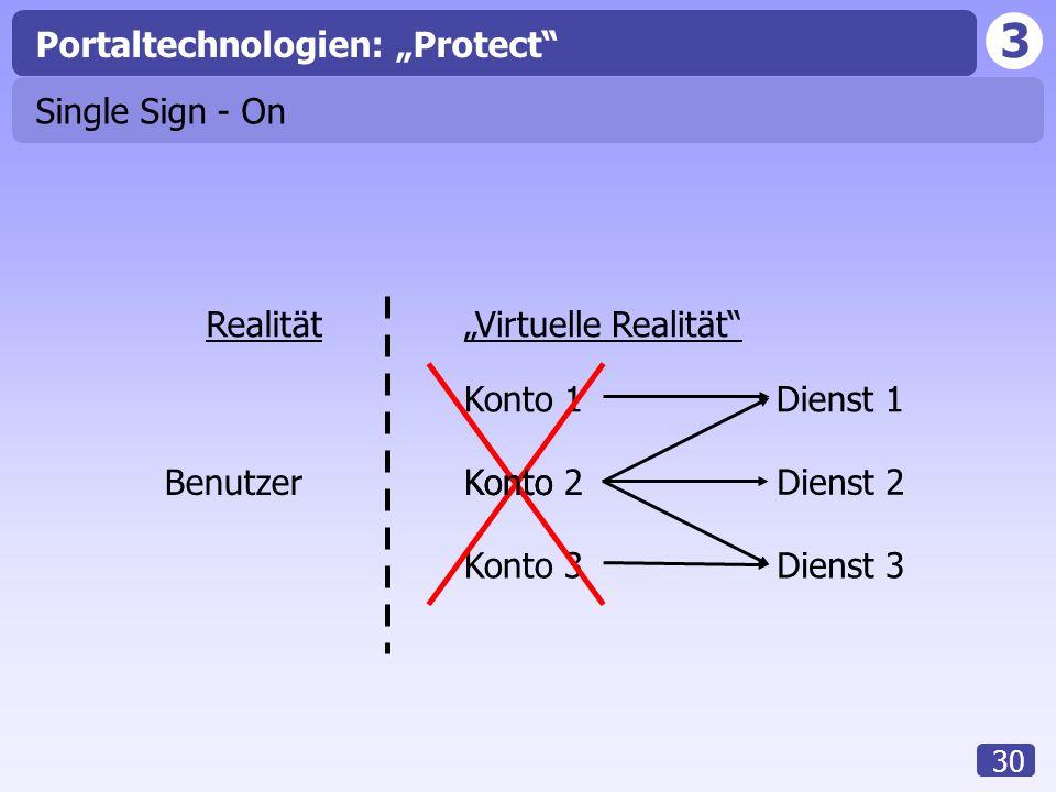 "Portaltechnologien: ""Protect"