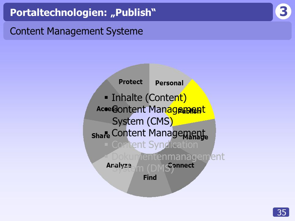 "Portaltechnologien: ""Publish"