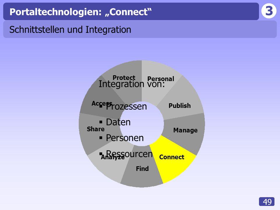 "Portaltechnologien: ""Connect"