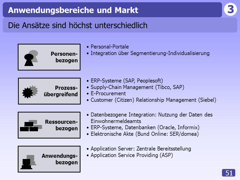  Anwendungsbereiche und Markt Die Ansätze sind höchst unterschiedlich
