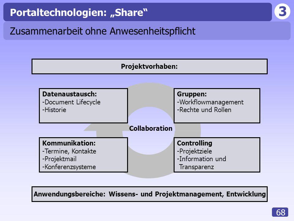 Anwendungsbereiche: Wissens- und Projektmanagement, Entwicklung
