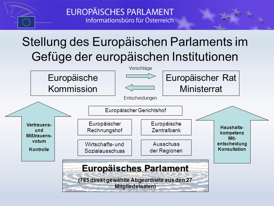 Stellung des Europäischen Parlaments im Gefüge der europäischen Institutionen
