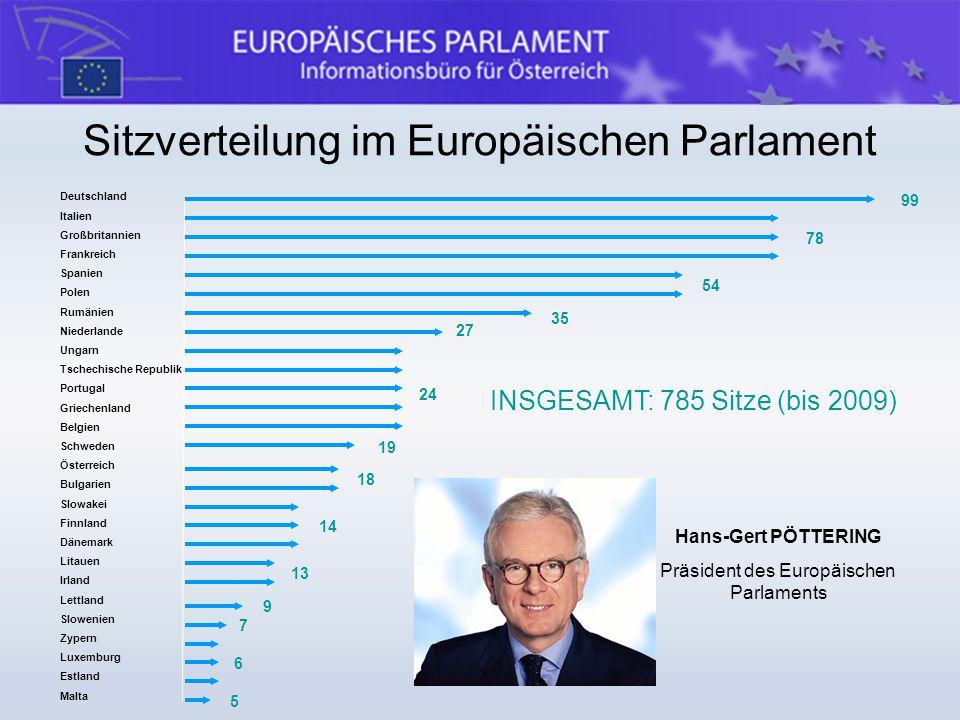 Sitzverteilung im Europäischen Parlament