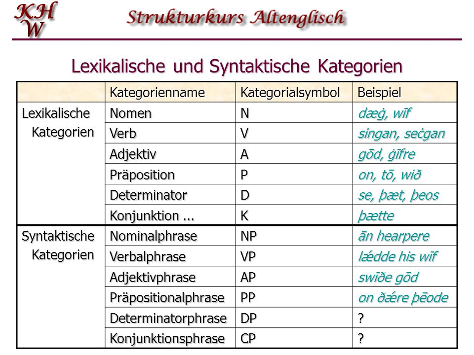 Lexikalische und Syntaktische Kategorien