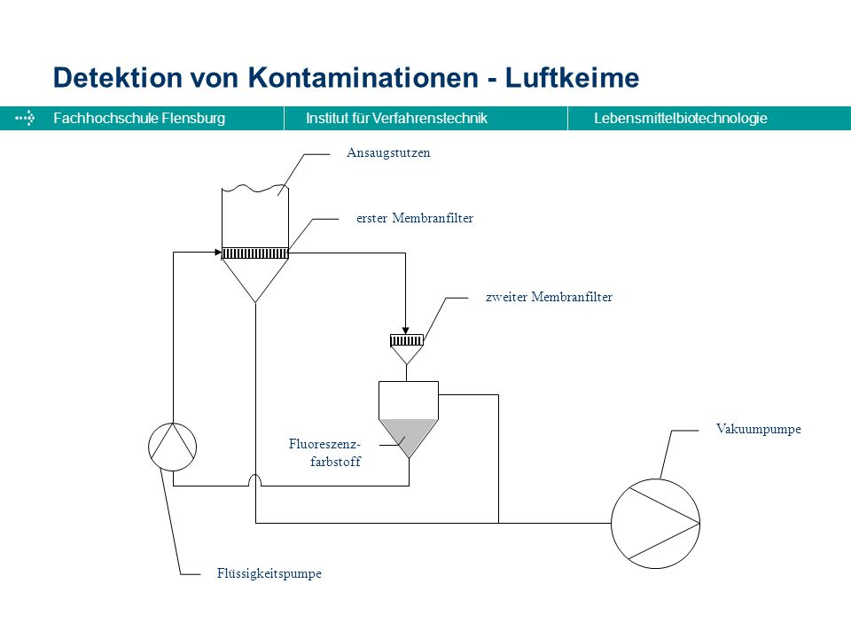 Detektion von Kontaminationen - Luftkeime