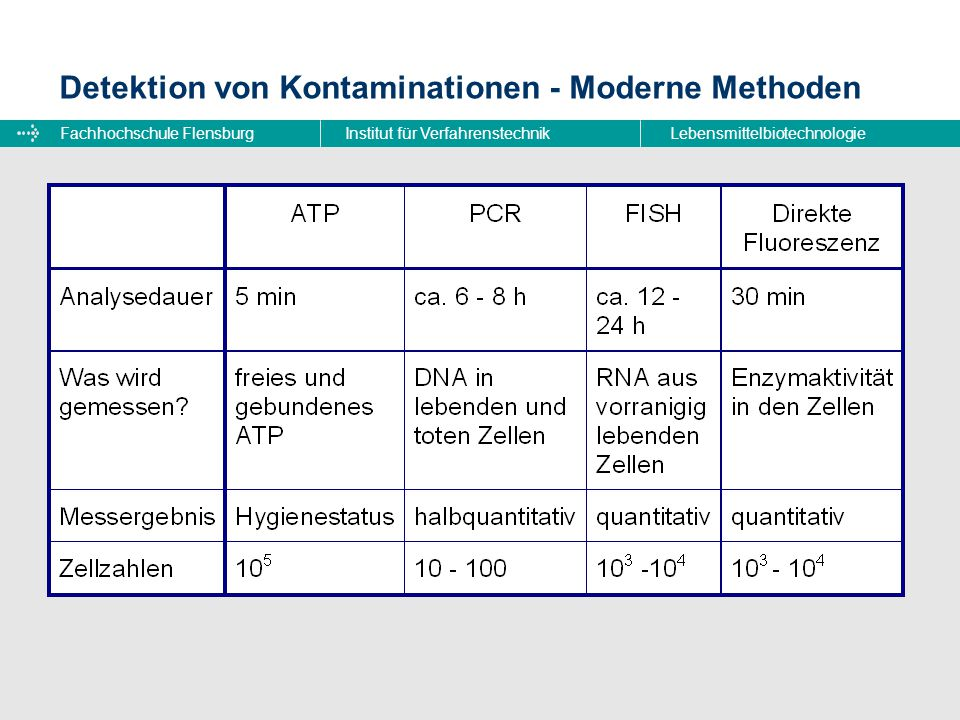 Detektion von Kontaminationen - Moderne Methoden