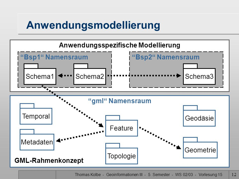Anwendungsmodellierung