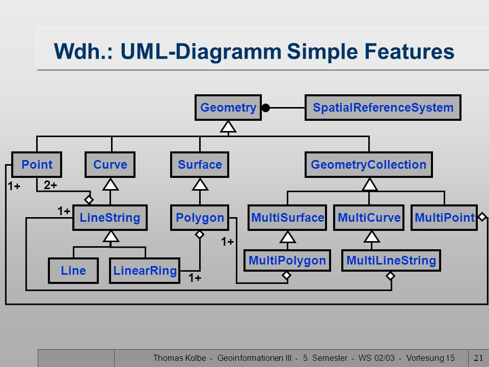 Wdh.: UML-Diagramm Simple Features
