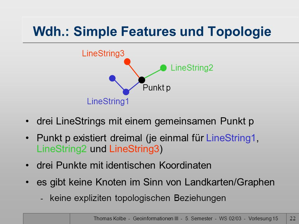 Wdh.: Simple Features und Topologie