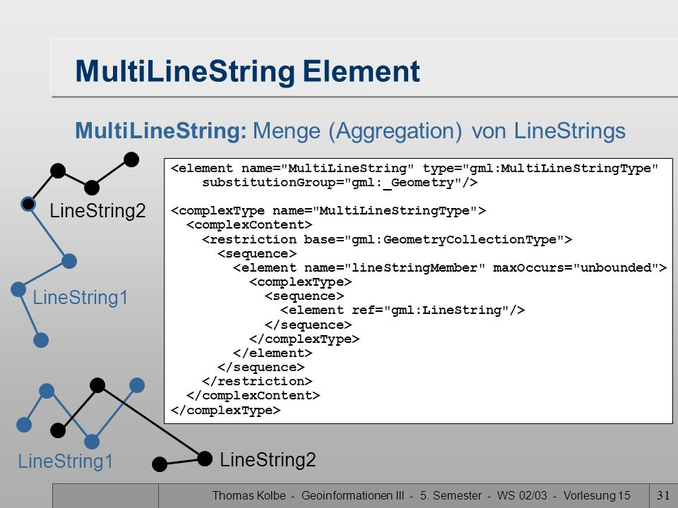 MultiLineString Element