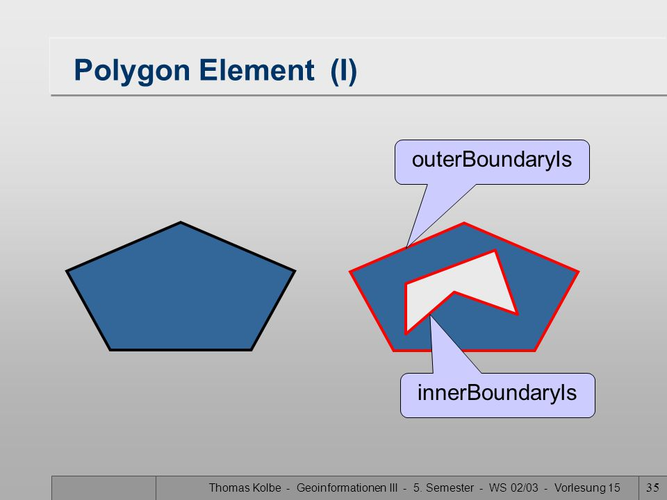 Polygon Element (I) outerBoundaryIs innerBoundaryIs