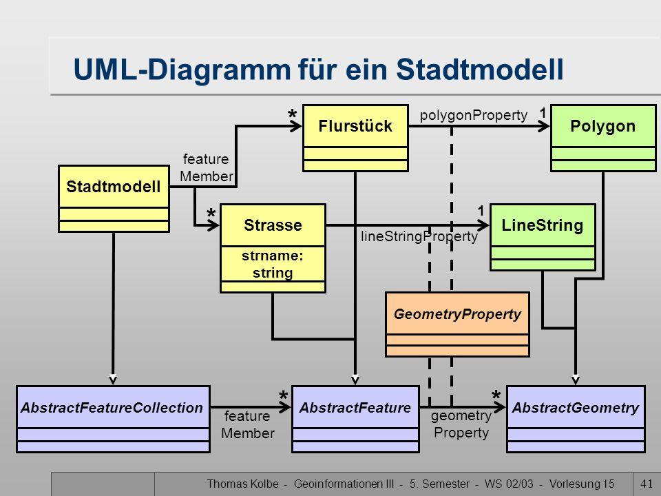 UML-Diagramm für ein Stadtmodell