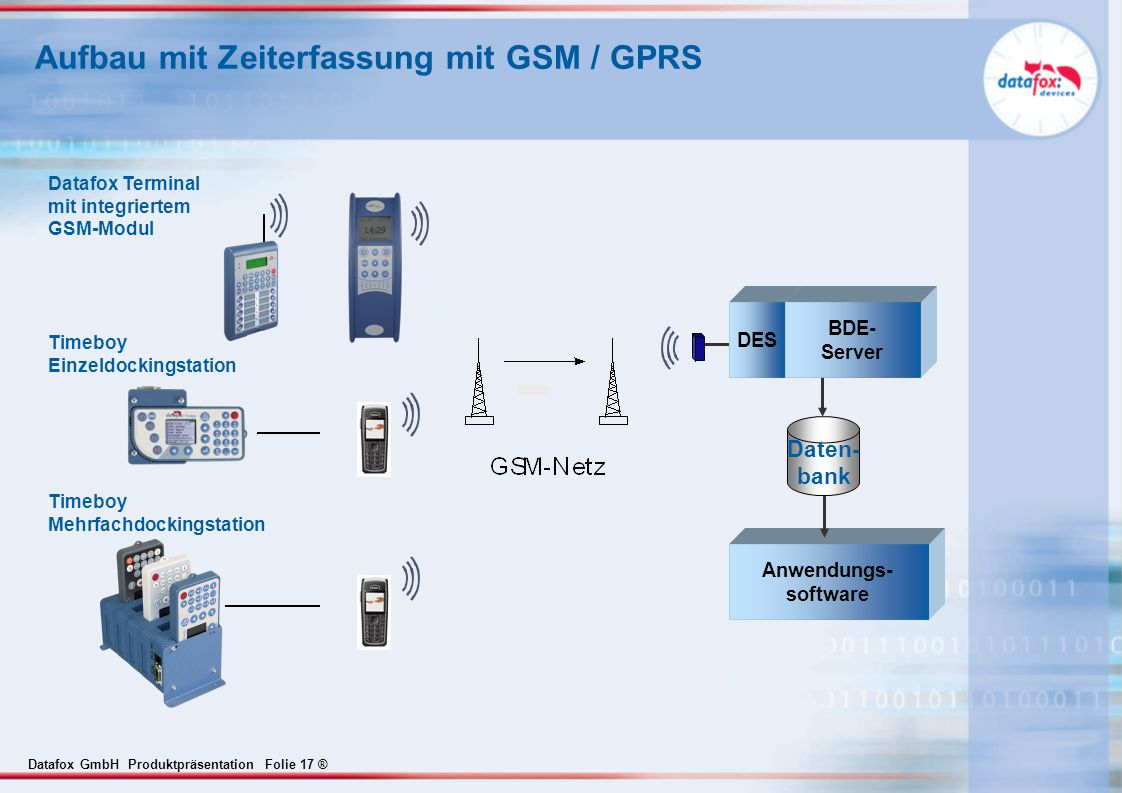 Aufbau mit Zeiterfassung mit GSM / GPRS