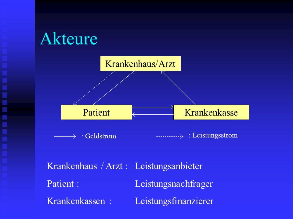 Akteure Krankenhaus/Arzt Patient Krankenkasse