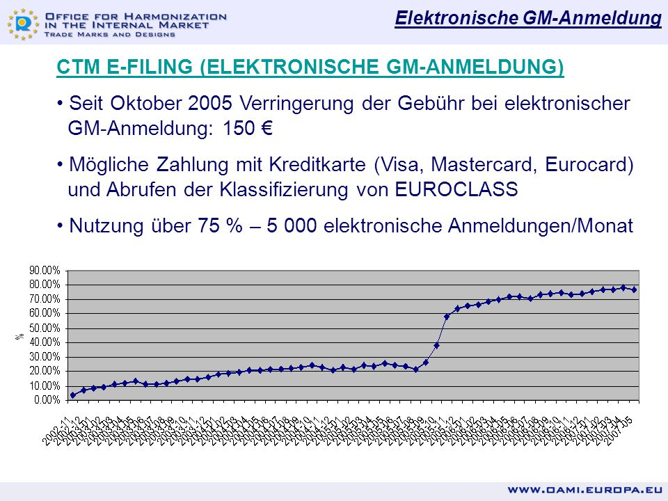 CTM E-FILING (ELEKTRONISCHE GM-ANMELDUNG)
