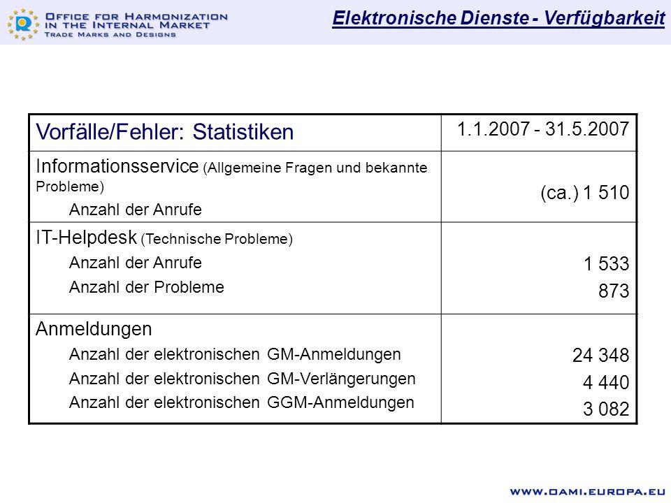 Vorfälle/Fehler: Statistiken