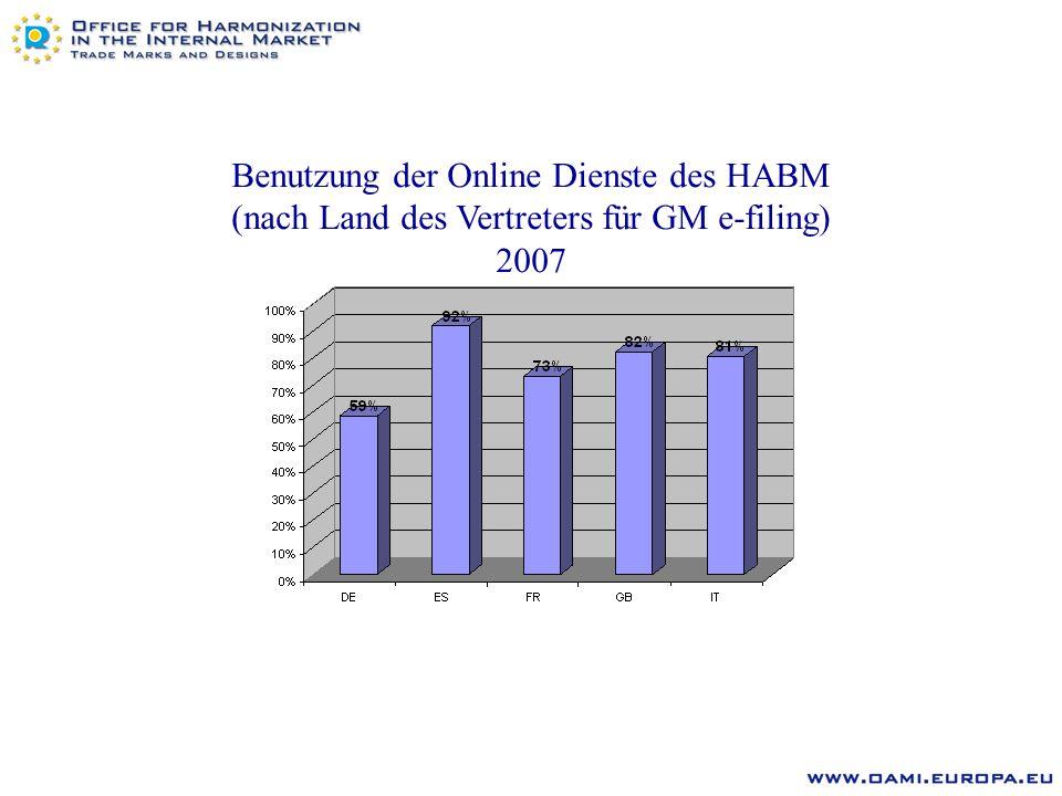 Benutzung der Online Dienste des HABM