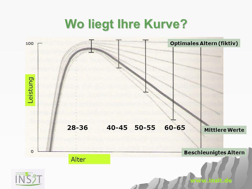 Wo liegt Ihre Kurve Leistung 28-36 40-45 50-55 60-65 Alter