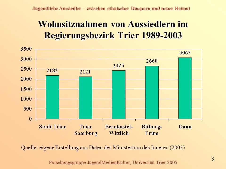 Wohnsitznahmen von Aussiedlern im Regierungsbezirk Trier 1989-2003