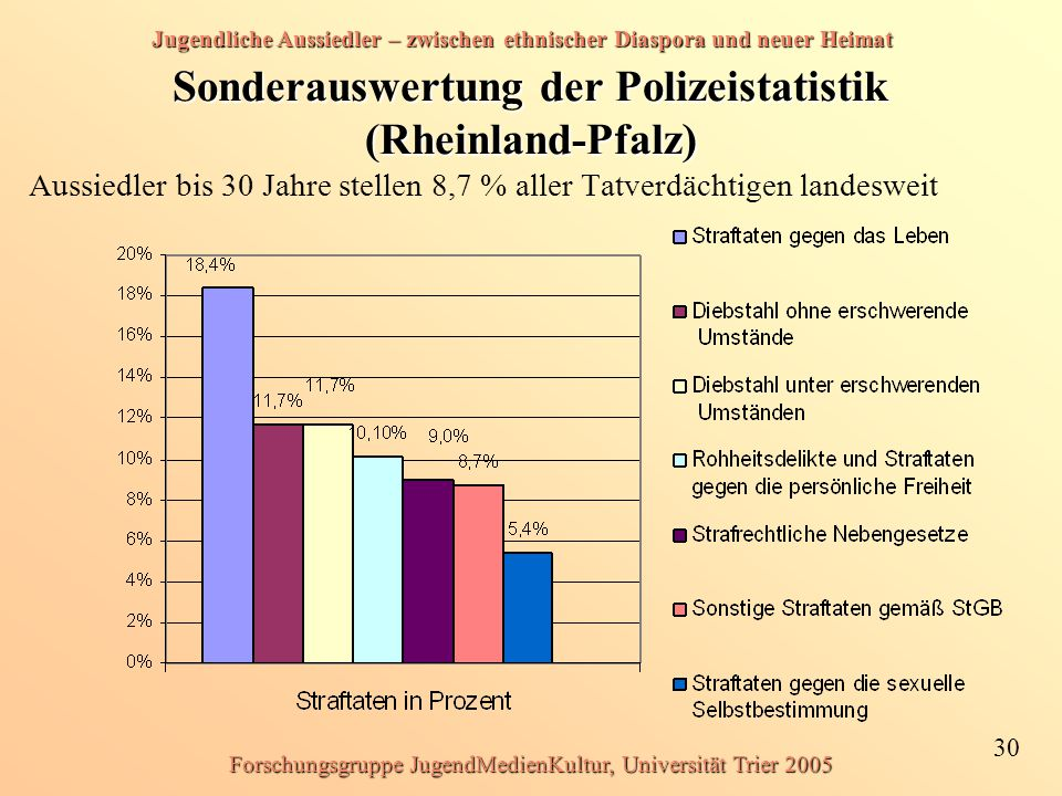 Sonderauswertung der Polizeistatistik (Rheinland-Pfalz)