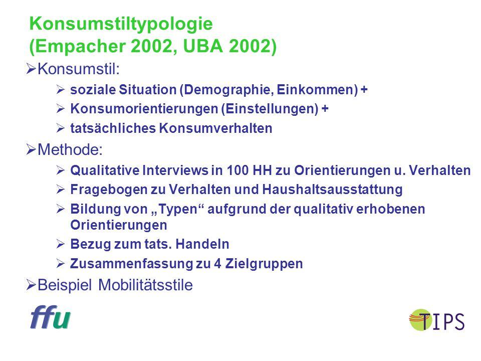 Konsumstiltypologie (Empacher 2002, UBA 2002)