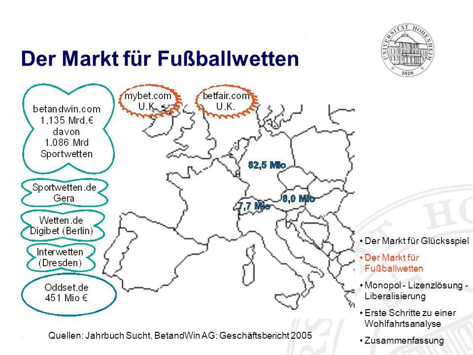 Der Markt für Fußballwetten