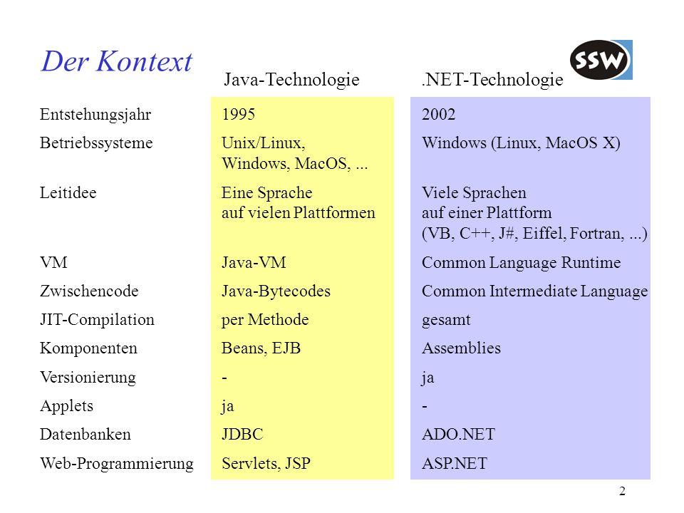 Der Kontext Java-Technologie .NET-Technologie Entstehungsjahr