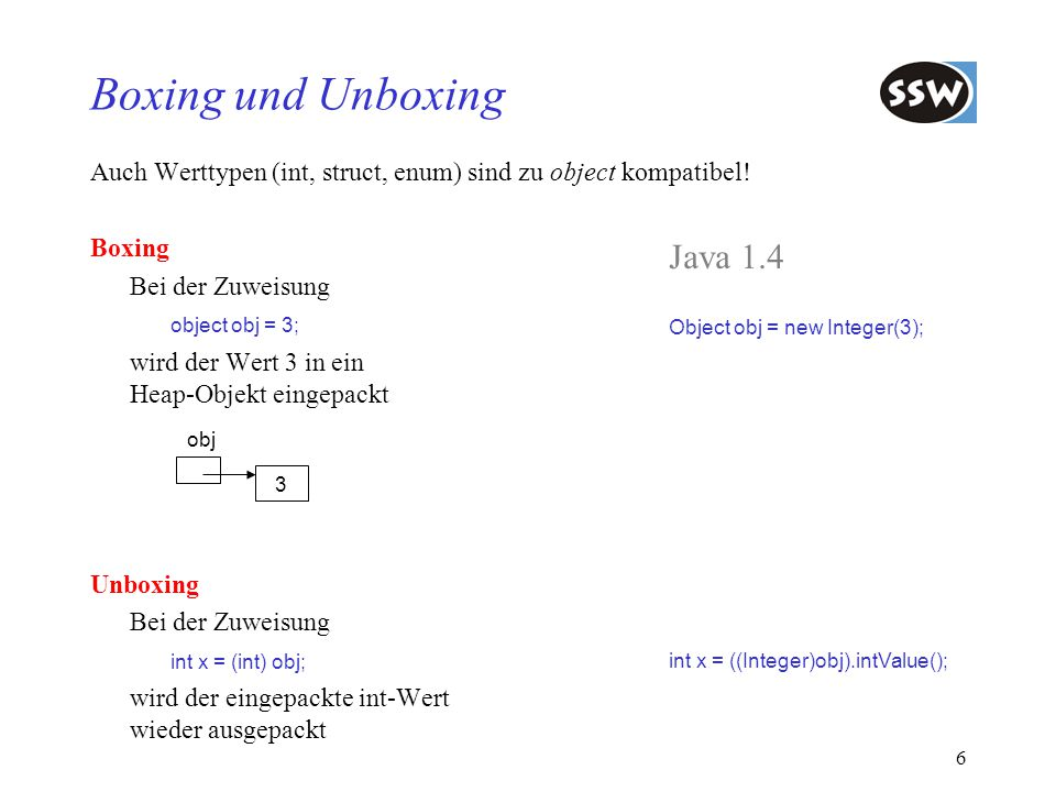 Boxing und Unboxing Java 1.4