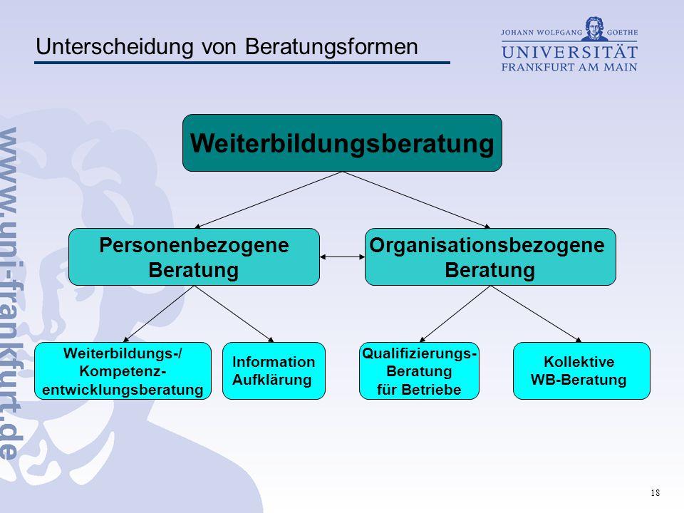 Organisationsbezogene entwicklungsberatung Weiterbildungsberatung
