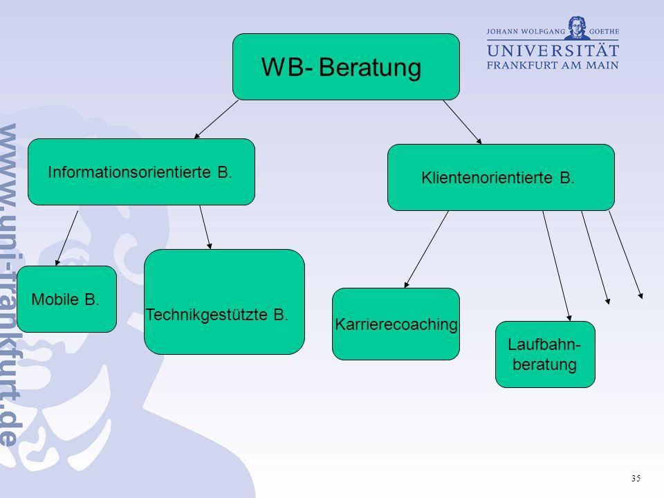 WB- Beratung Informationsorientierte B. Klientenorientierte B.